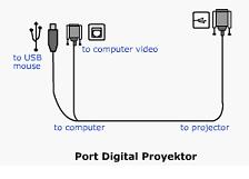 Definisi LCD Proyektor